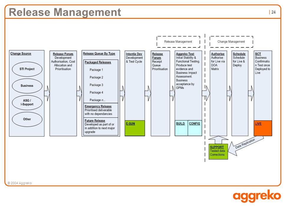 | 24 © 2004 Aggreko Release Management