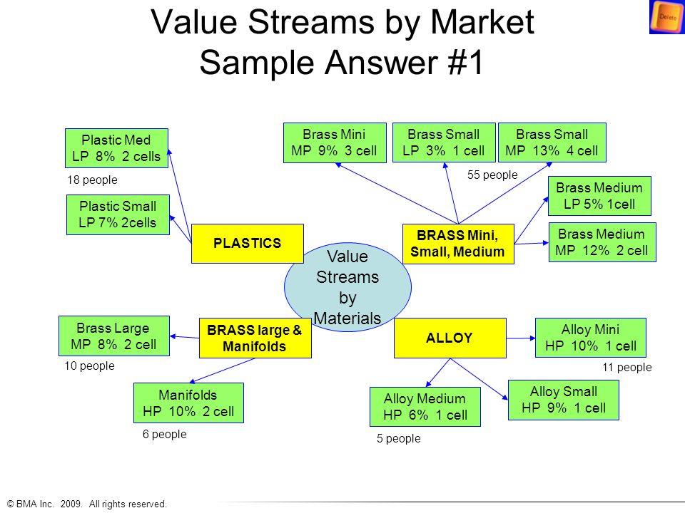 Value Streams by Market Sample Answer #1 Value Streams by Materials PLASTICS BRASS large & Manifolds ALLOY BRASS Mini, Small, Medium Plastic Small LP