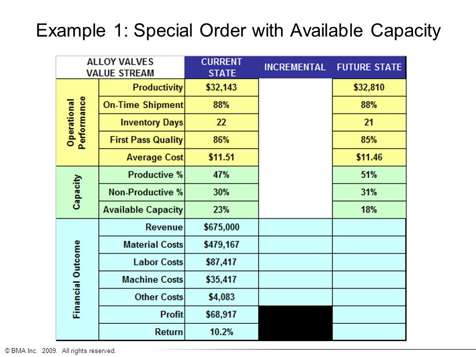 © BMA Inc. 2009. All rights reserved. Example 1: Special Order with Available Capacity
