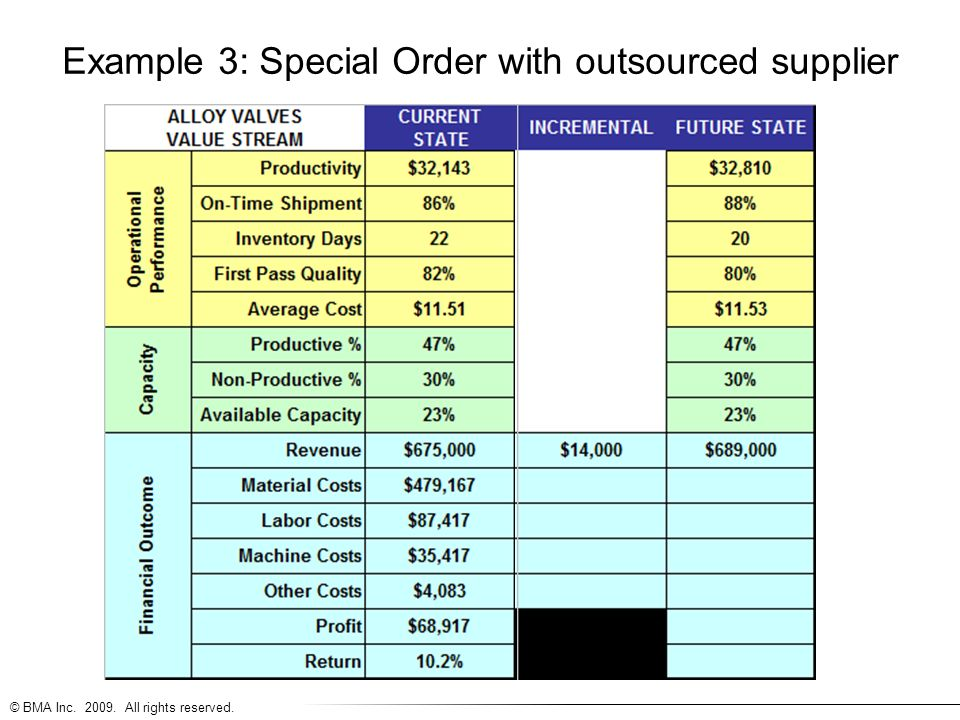 © BMA Inc. 2009. All rights reserved. Example 3: Special Order with outsourced supplier