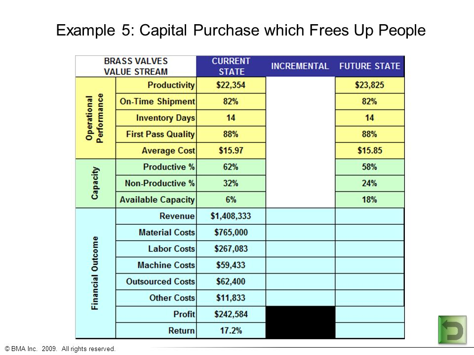 © BMA Inc. 2009. All rights reserved. Example 5: Capital Purchase which Frees Up People