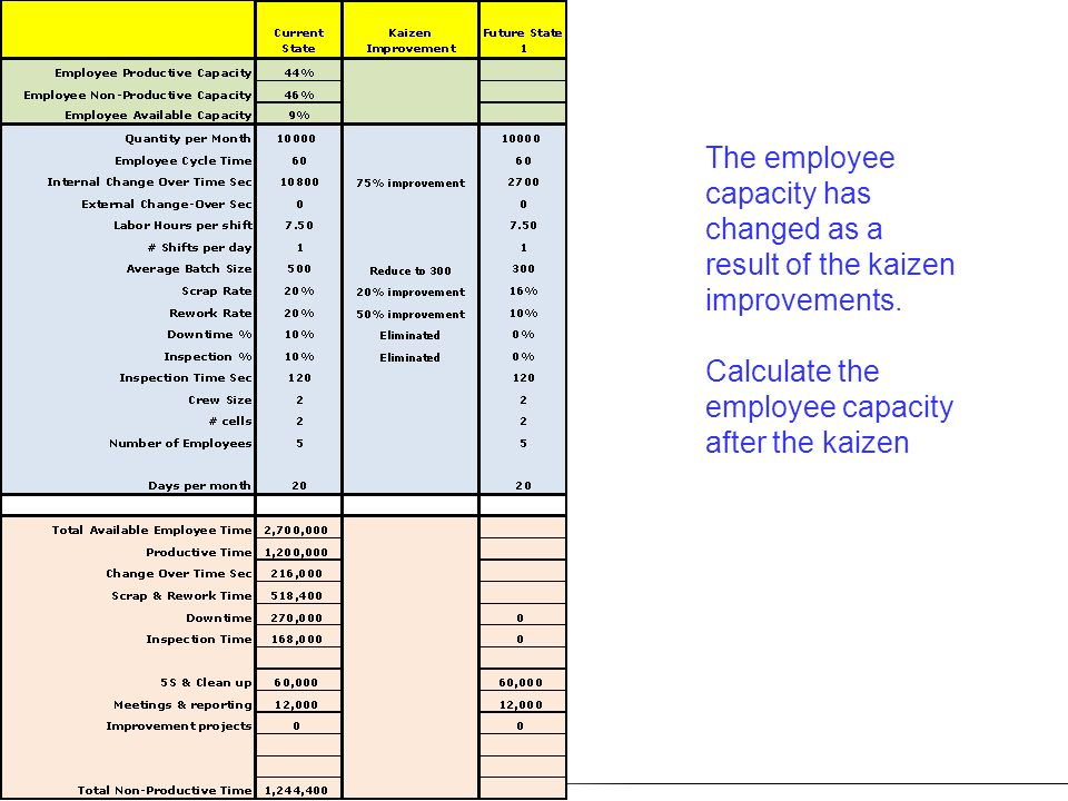 The employee capacity has changed as a result of the kaizen improvements. Calculate the employee capacity after the kaizen