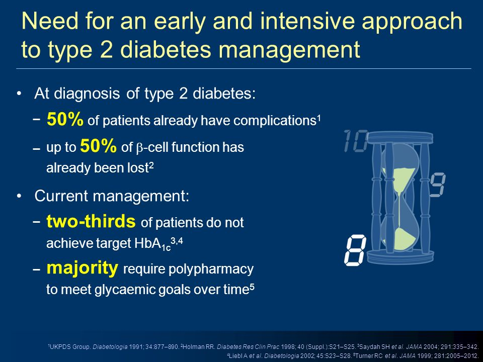 At diagnosis of type 2 diabetes: 50% of patients already have complications 1 up to 50% of -cell function has already been lost 2 Current management: