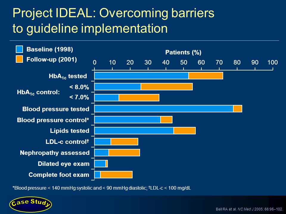 Project IDEAL: Overcoming barriers to guideline implementation *Blood pressure < 140 mmHg systolic and < 90 mmHg diastolic; LDL-c < 100 mg/dL HbA 1c t
