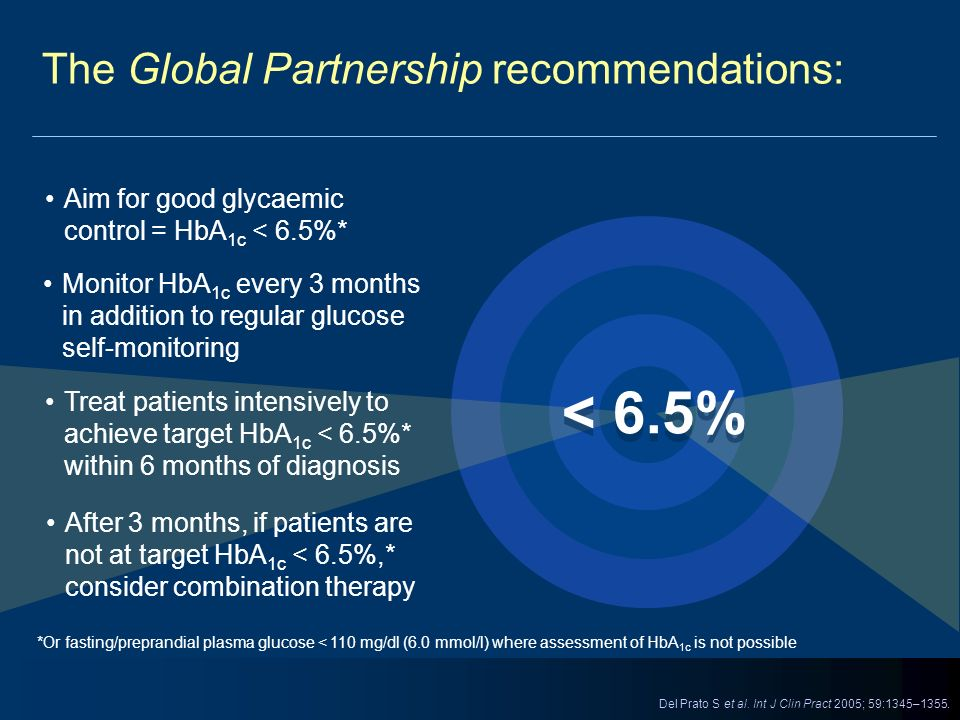 The Global Partnership recommendations: *Or fasting/preprandial plasma glucose < 110 mg/dl (6.0 mmol/l) where assessment of HbA 1c is not possible Aim