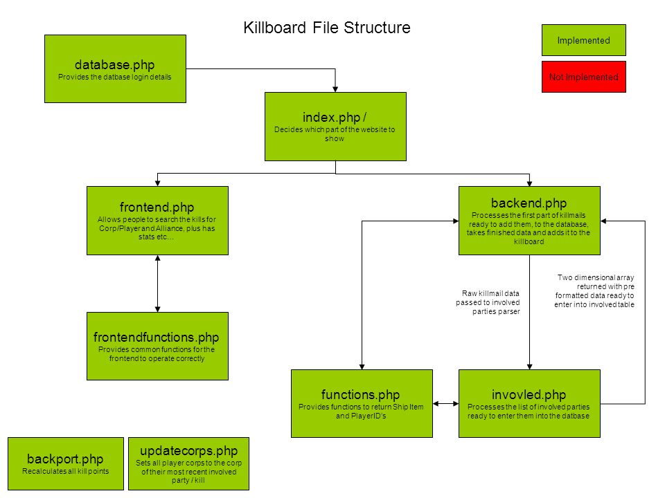 Killboard File Structure index.php / Decides which part of the website to show database.php Provides the datbase login details invovled.php Processes the list of involved parties ready to enter them into the datbase frontend.php Allows people to search the kills for Corp/Player and Alliance, plus has stats etc… backend.php Processes the first part of killmails ready to add them, to the database, takes finished data and adds it to the killboard Implemented Not Implemented Raw killmail data passed to involved parties parser Two dimensional array returned with pre formatted data ready to enter into involved table functions.php Provides functions to return Ship Item and PlayerIDs frontendfunctions.php Provides common functions for the frontend to operate correctly backport.php Recalculates all kill points updatecorps.php Sets all player corps to the corp of their most recent involved party / kill
