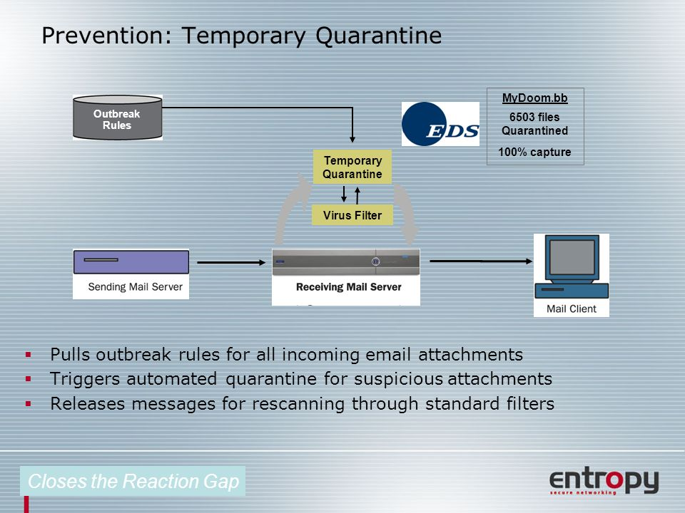 Prevention: Temporary Quarantine Pulls outbreak rules for all incoming email attachments Triggers automated quarantine for suspicious attachments Releases messages for rescanning through standard filters Outbreak Rules Temporary Quarantine Virus Filter Closes the Reaction Gap MyDoom.bb 6503 files Quarantined 100% capture