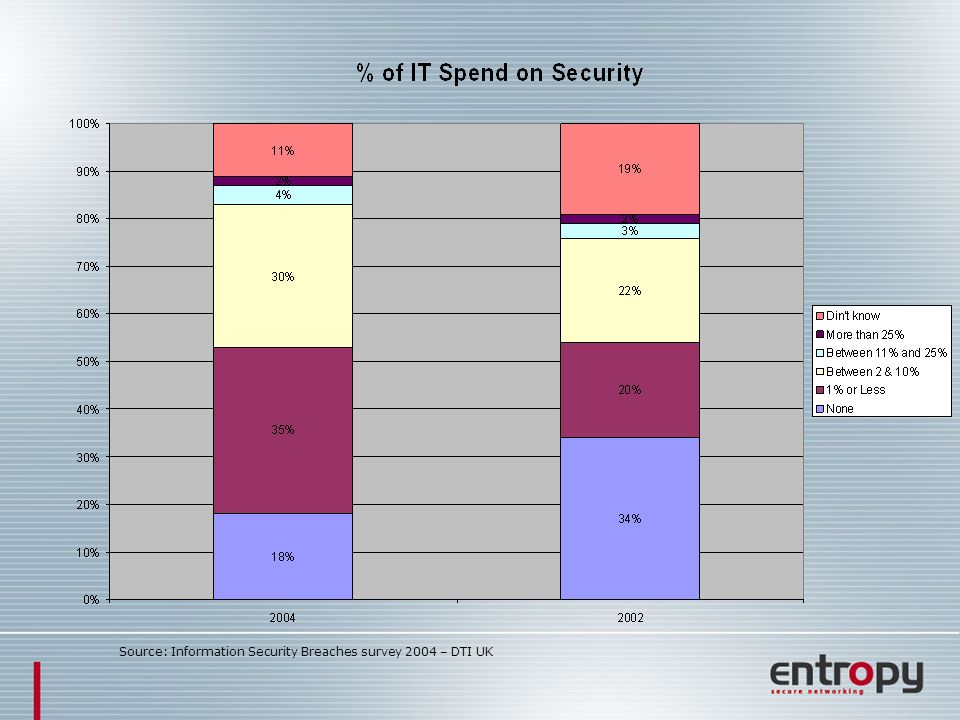 Source: Information Security Breaches survey 2004 – DTI UK