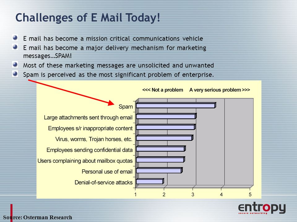 Challenges of E Mail Today.