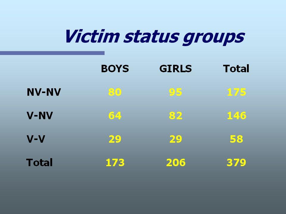 Victim status groups