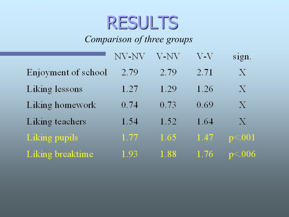 RESULTS Comparison of three groups