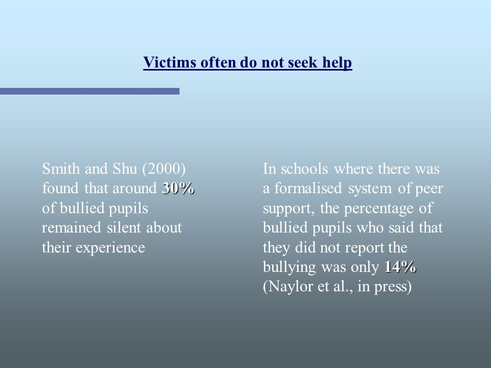 Victims often do not seek help 30% Smith and Shu (2000) found that around 30% of bullied pupils remained silent about their experience 14% In schools