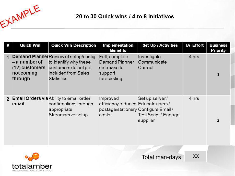 20 to 30 Quick wins / 4 to 8 initiatives #Quick WinQuick Win DescriptionImplementation Benefits Set Up / ActivitiesTA EffortBusiness Priority 1 Demand
