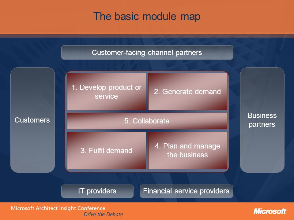 The basic module map Customers Business partners Customer-facing channel partners IT providersFinancial service providers 1.
