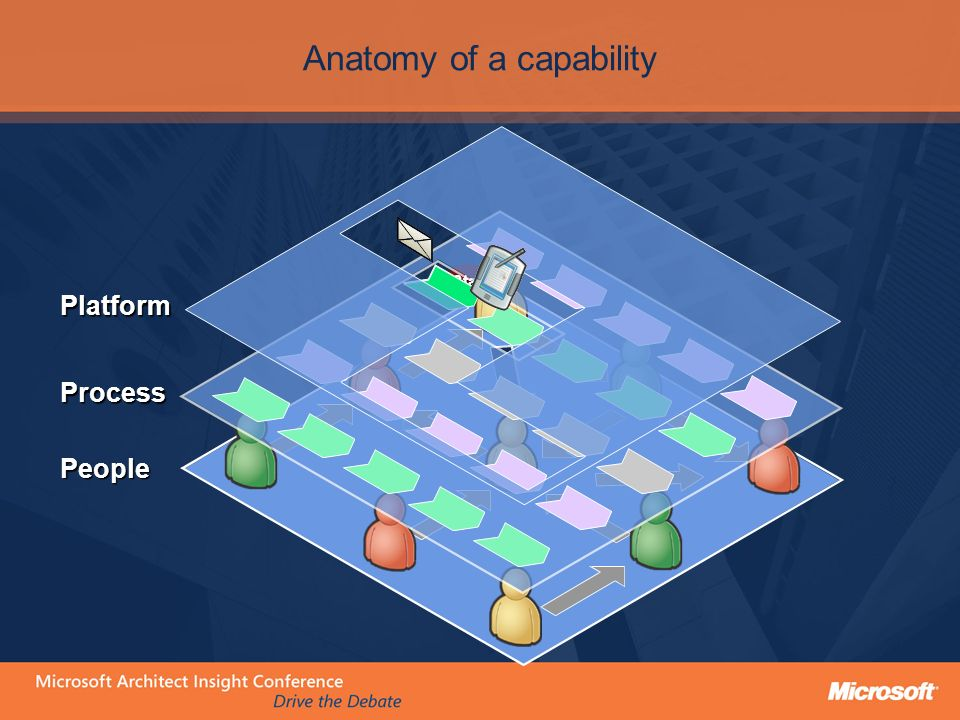 Anatomy of a capability StartStart People Platform Process