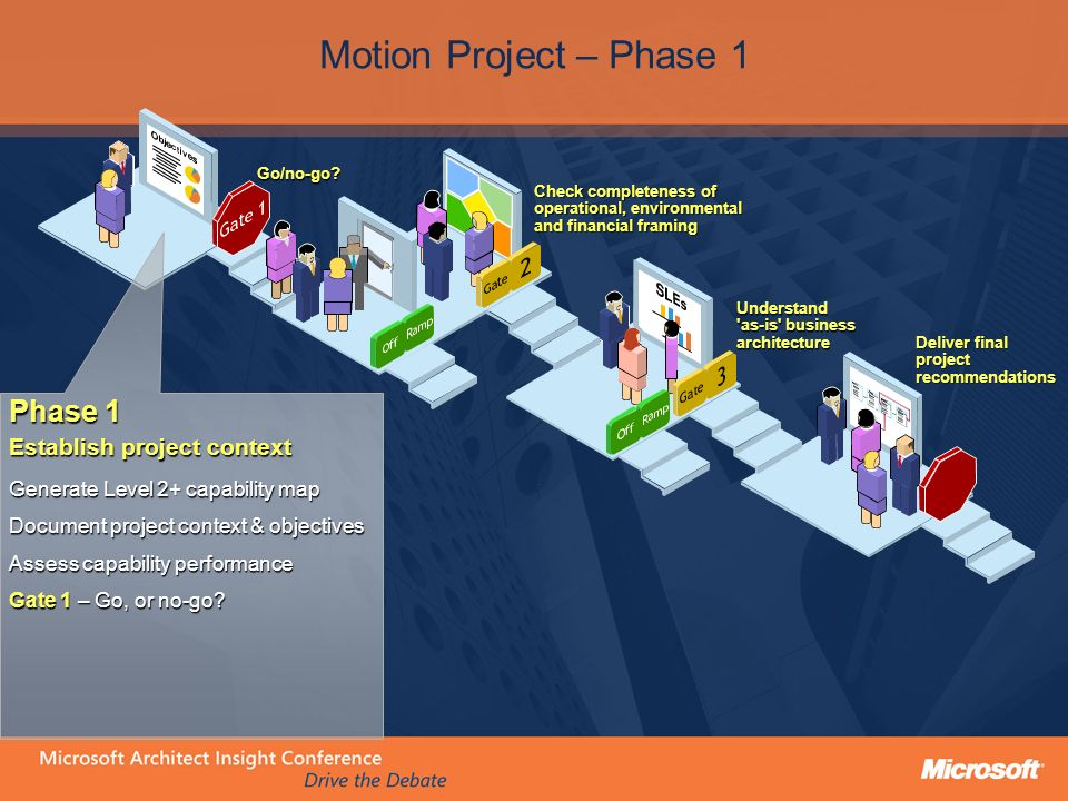 Phase 1 Establish project context Generate Level 2+ capability map Document project context & objectives Assess capability performance Gate 1 – Go, or no-go.