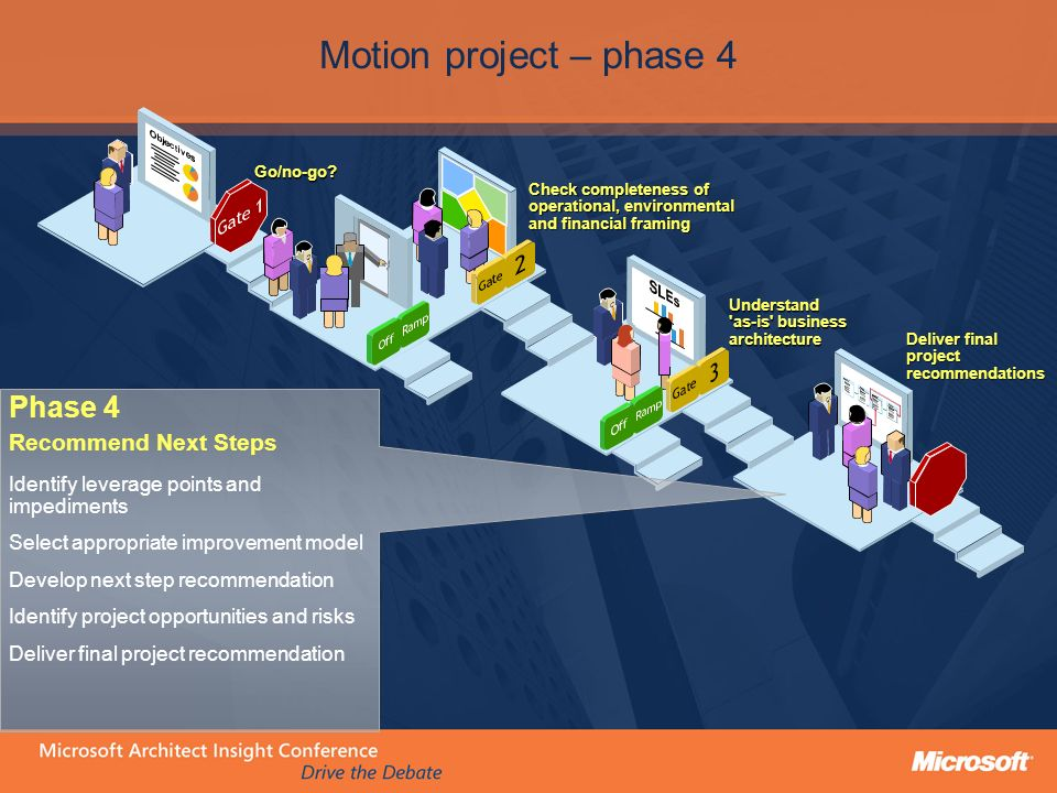 Phase 4 Recommend Next Steps Identify leverage points and impediments Select appropriate improvement model Develop next step recommendation Identify project opportunities and risks Deliver final project recommendation Motion project – phase 4 Deliver final projectrecommendations Understand as-is business architecture Check completeness of operational, environmental and financial framing Go/no-go