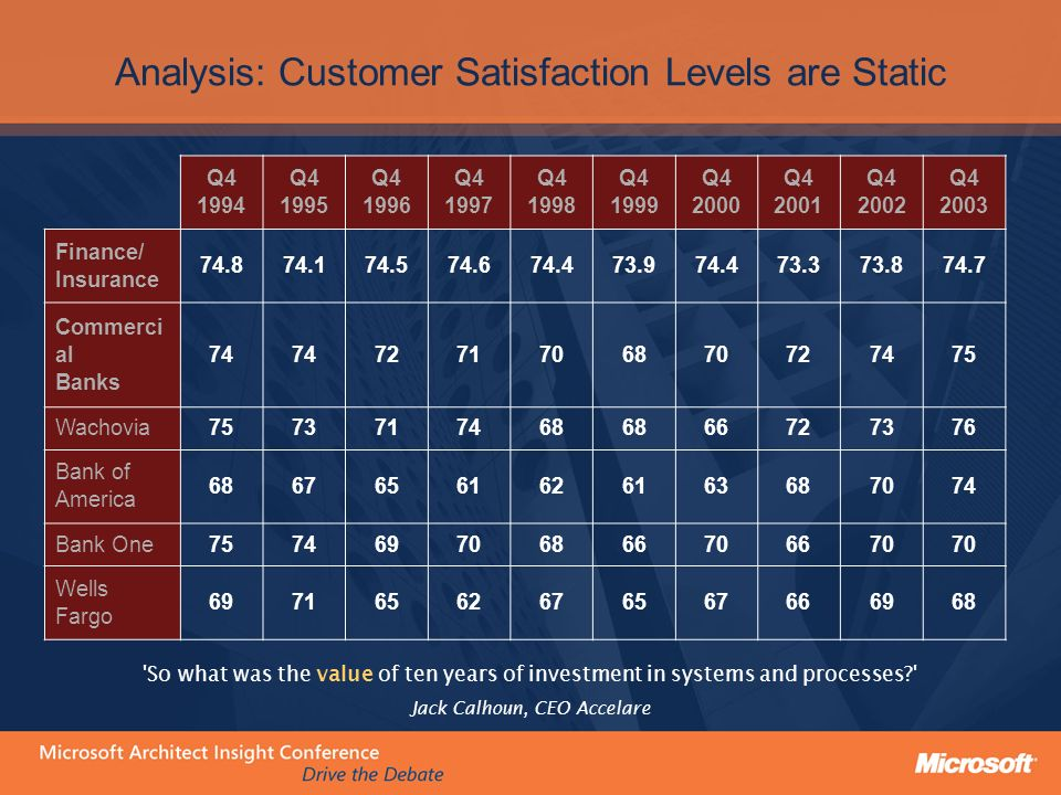 Analysis: Customer Satisfaction Levels are Static Q4 1994 Q4 1995 Q4 1996 Q4 1997 Q4 1998 Q4 1999 Q4 2000 Q4 2001 Q4 2002 Q4 2003 Finance/ Insurance 74.874.174.574.674.473.974.473.373.874.7 Commerci al Banks 74 7271706870727475 Wachovia7573717468 66727376 Bank of America 68676561626163687074 Bank One757469706866706670 Wells Fargo 69716562676567666968 So what was the value of ten years of investment in systems and processes? Jack Calhoun, CEO Accelare