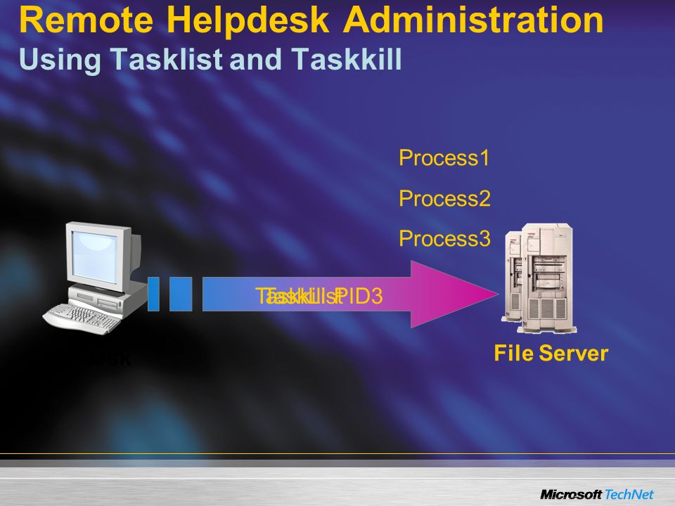 Remote Helpdesk Administration Using Tasklist and Taskkill TaskList Process1 Process2 Process3 Taskkill PID3 Helpdesk File Server
