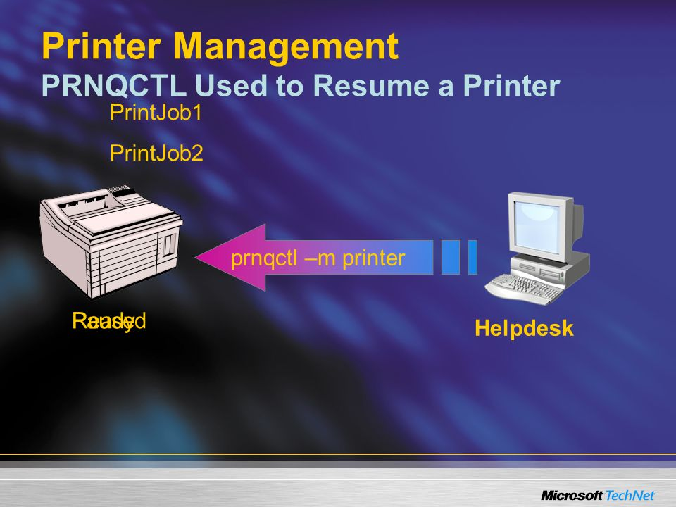 Printer Management PRNQCTL Used to Resume a Printer PrintJob1 PrintJob2 Paused prnqctl –m printer Ready Helpdesk