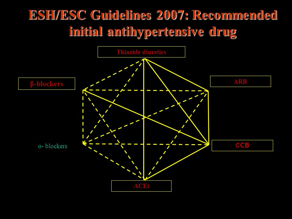 ESH/ESC Guidelines 2007: Recommended initial antihypertensive drug Thiazide diuretics ACEi β-blockers ARB C CB α- blockers