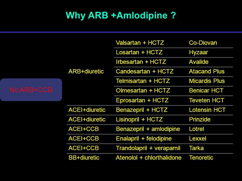 Why ARB +Amlodipine ? ARB+diuretic Valsartan + HCTZCo-Diovan Losartan + HCTZHyzaar Irbesartan + HCTZAvalide Candesartan + HCTZAtacand Plus Telmisartan