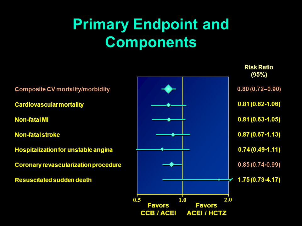 0.51.0 2.0 Primary Endpoint and Components Composite CV mortality/morbidity Cardiovascular mortality Non-fatal MI Non-fatal stroke Hospitalization for