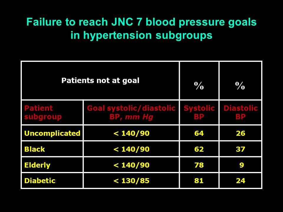 Failure to reach JNC 7 blood pressure goals in hypertension subgroups Patients not at goal % Patient subgroup Goal systolic/diastolic BP, mm Hg Systol