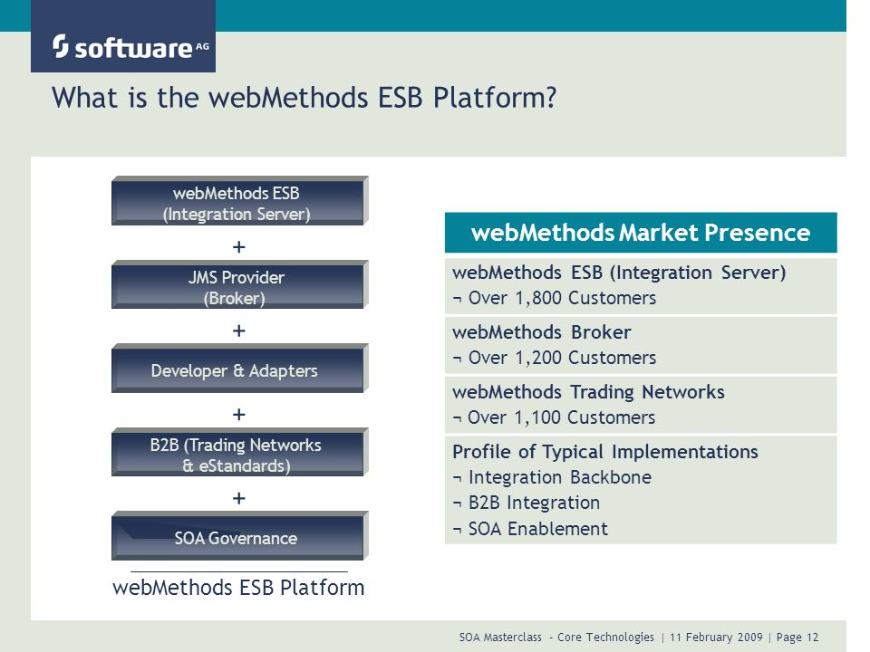 SOA Masterclass - Core Technologies | 11 February 2009 | Page 12 What is the webMethods ESB Platform? webMethods ESB (Integration Server) JMS Provider