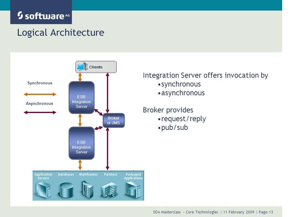 SOA Masterclass - Core Technologies | 11 February 2009 | Page 13 Logical Architecture ESB Integration Server Broker or JMS ESB Integration Server Clie