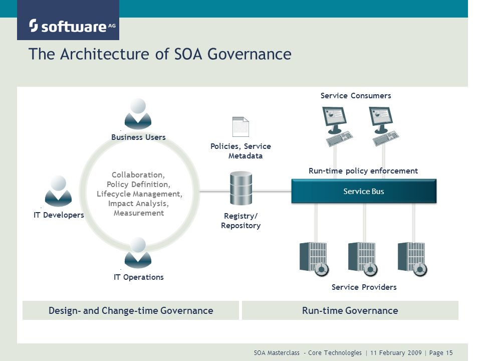 SOA Masterclass - Core Technologies | 11 February 2009 | Page 15 The Architecture of SOA Governance Service Consumers Registry/ Repository Business Us