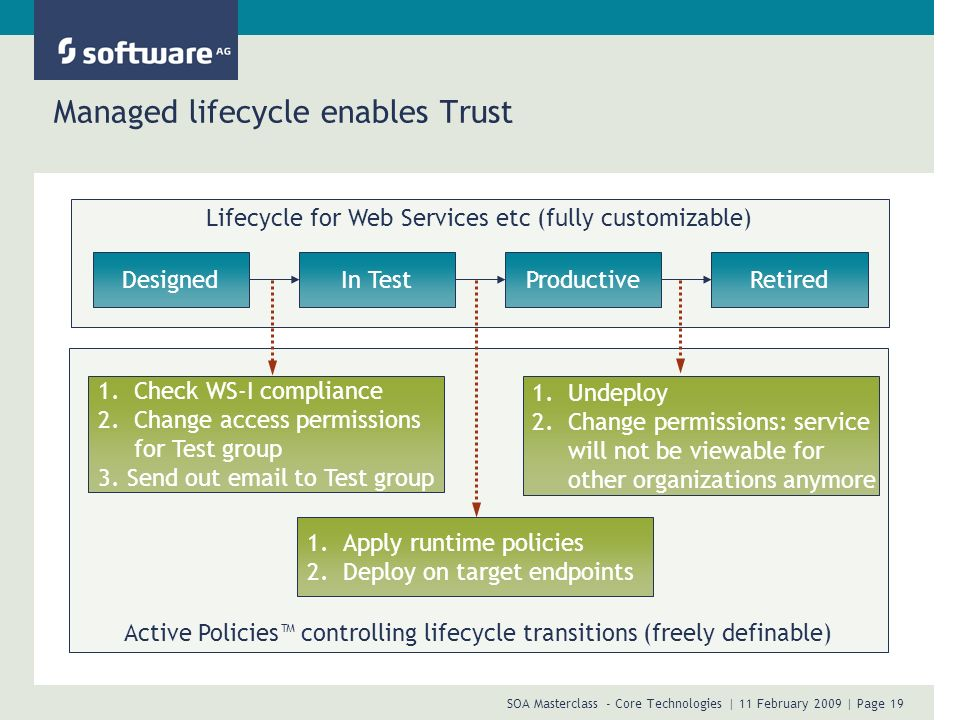 SOA Masterclass - Core Technologies | 11 February 2009 | Page 19 Lifecycle for Web Services etc (fully customizable) Managed lifecycle enables Trust D