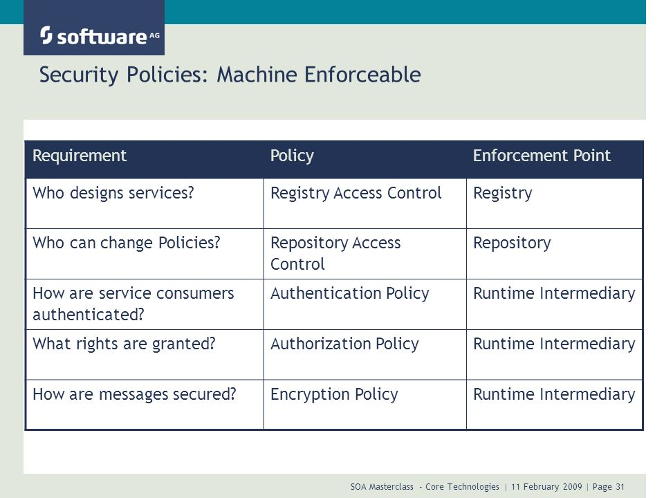 SOA Masterclass - Core Technologies | 11 February 2009 | Page 31 Security Policies: Machine Enforceable RequirementPolicyEnforcement Point Who designs
