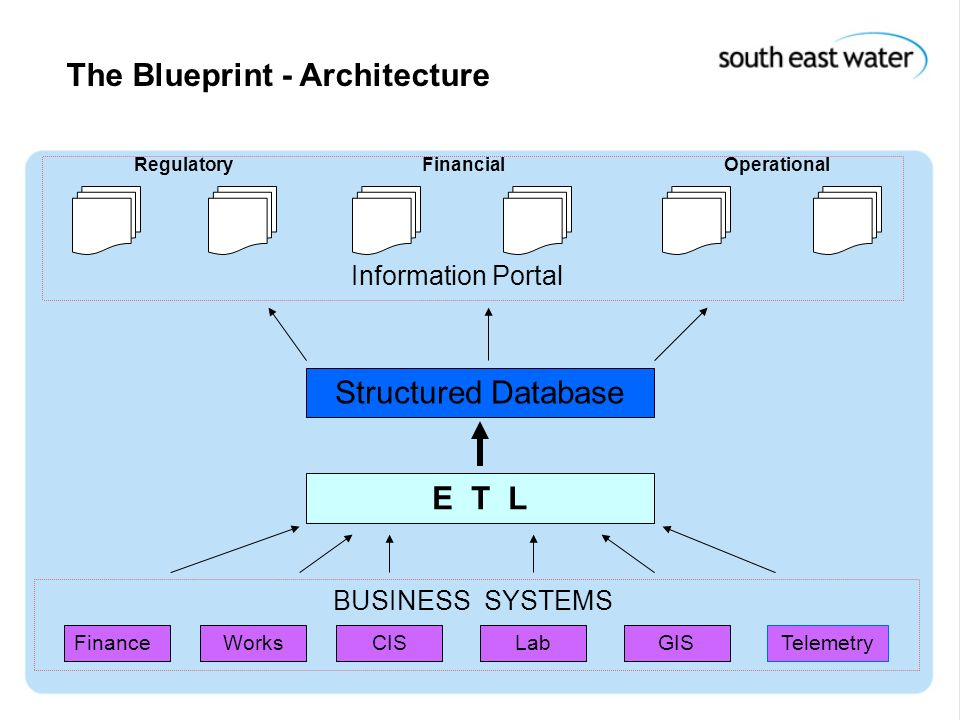 15 th December 2004 The Blueprint - Architecture FinanceWorksCISLabGISTelemetry BUSINESS SYSTEMS E T L Structured Database RegulatoryFinancialOperatio