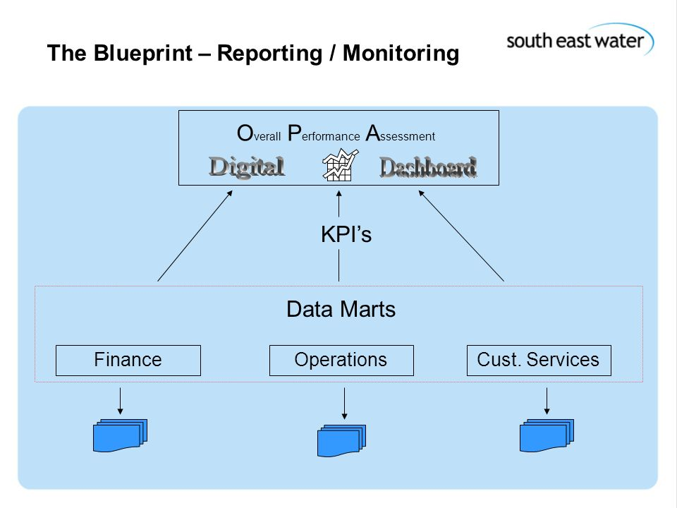 15 th December 2004 The Blueprint – Reporting / Monitoring O verall P erformance A ssessment FinanceOperationsCust. Services Data Marts KPIs