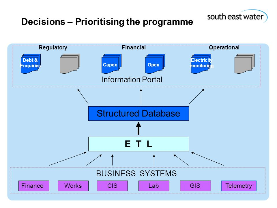 15 th December 2004 Decisions – Prioritising the Programme FinanceWorksCISLabGISTelemetry BUSINESS SYSTEMS E T L Structured Database RegulatoryFinanci