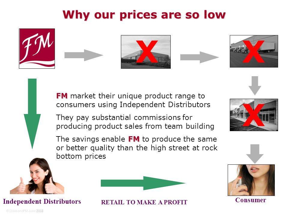 © DiamondFM June 2008 Why our prices are so low RETAIL TO MAKE A PROFIT Independent Distributors Consumer XX X FM FM market their unique product range to consumers using Independent Distributors They pay substantial commissions for producing product sales from team building FM The savings enable FM to produce the same or better quality than the high street at rock bottom prices