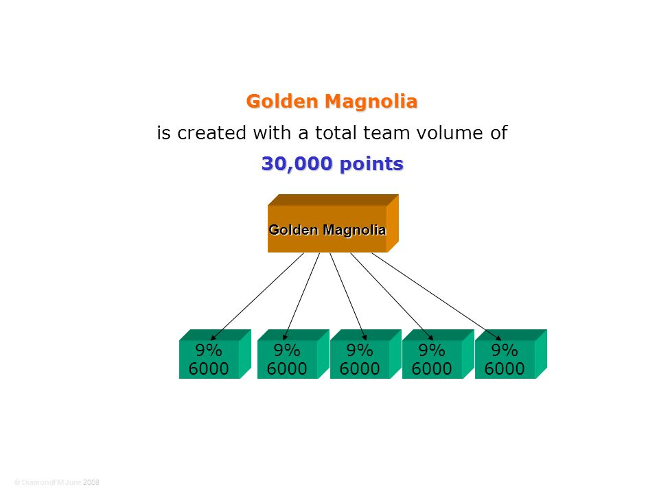9% 6000 9% 6000 Golden Magnolia 9% 6000 9% 6000 9% 6000 Golden Magnolia is created with a total team volume of 30,000 points © DiamondFM June 2008