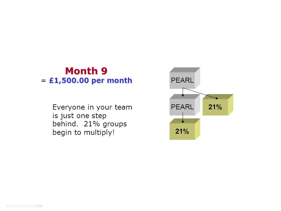 PEARL 21% Month 9 £1,500.00 per month = £1,500.00 per month Everyone in your team is just one step behind. 21% groups begin to multiply! © DiamondFM J