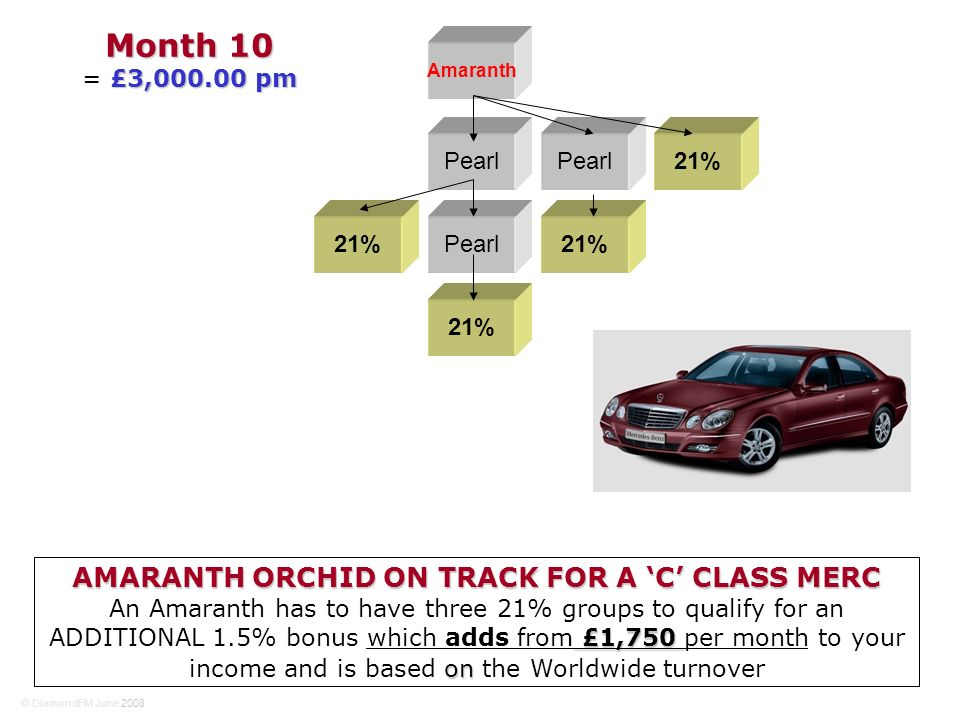 AMARANTH ORCHID ON TRACK FOR A C CLASS MERC £1,750 on An Amaranth has to have three 21% groups to qualify for an ADDITIONAL 1.5% bonus which adds from £1,750 per month to your income and is based on the Worldwide turnover Amaranth Pearl 21% Month 10 £3,000.00 pm = £3,000.00 pm © DiamondFM June 2008