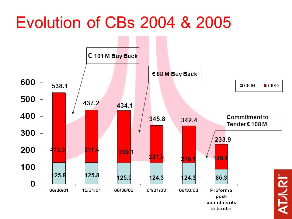 Evolution of CBs 2004 & 2005 125.8 412.3 125.8 311.4 125.0 309.1 124.3 221.5 124.3 218.1 86.3 148.1 538.1 437.2 434.1 345.8 342.4 233.9 101 M Buy Back 88 M Buy Back Commitment to Tender 108 M