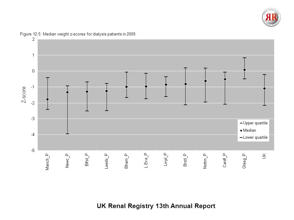 UK Renal Registry 13th Annual Report Figure 12.5: Median weight z-scores for dialysis patients in 2009