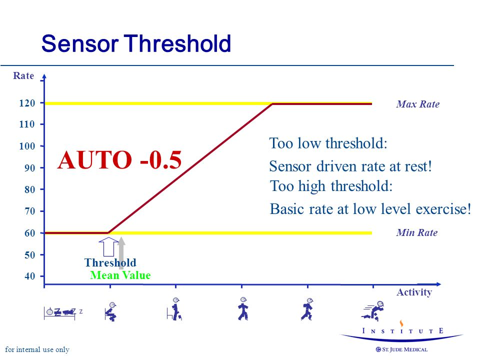 for internal use only Mean Value Max Rate Min Rate Rate Activity Z Z Z ZZ Z Z Z Threshold AUTO -0.5 Sensor Threshold 60 70 80 90 100 110 120 50 40 Too low threshold: Sensor driven rate at rest.