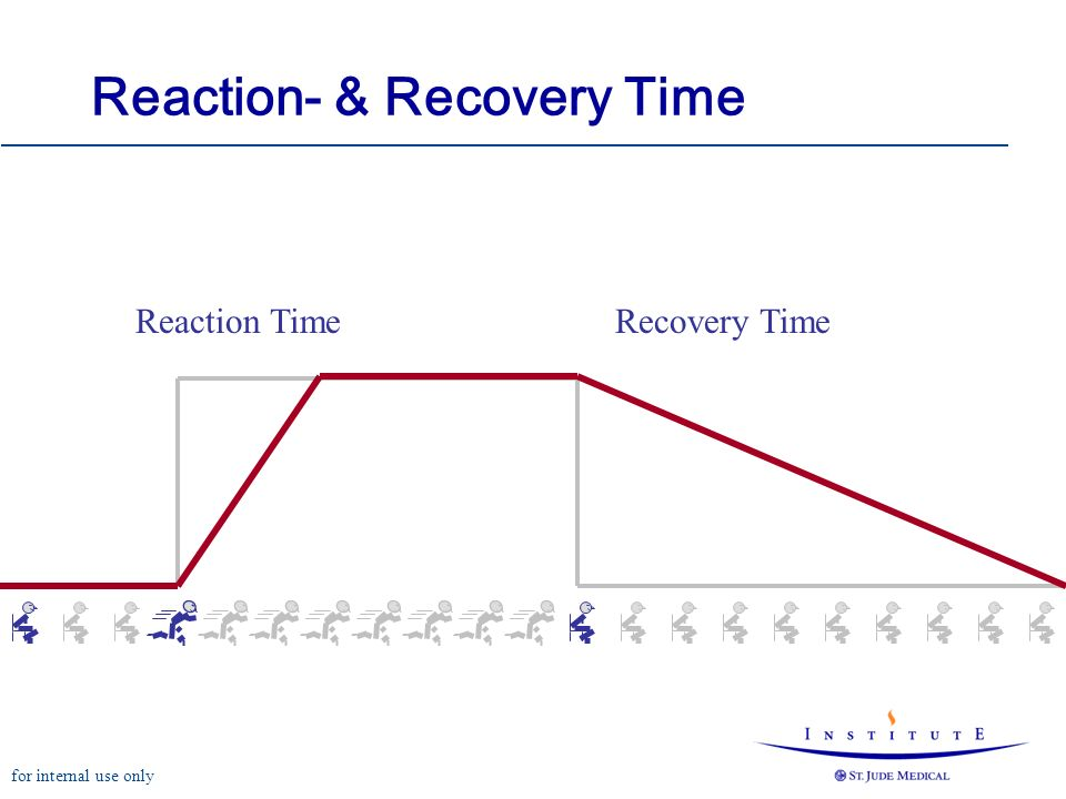for internal use only Reaction- & Recovery Time Reaction TimeRecovery Time