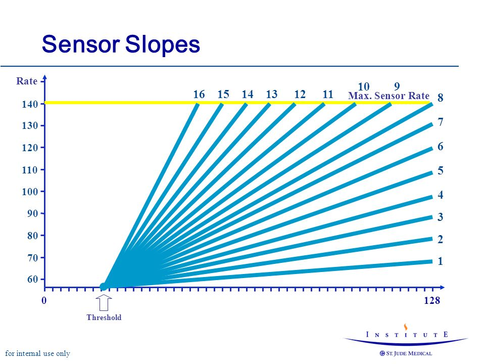 for internal use only 0128 80 90 100 110 120 130 140 70 60 Rate Sensor Slopes Max.