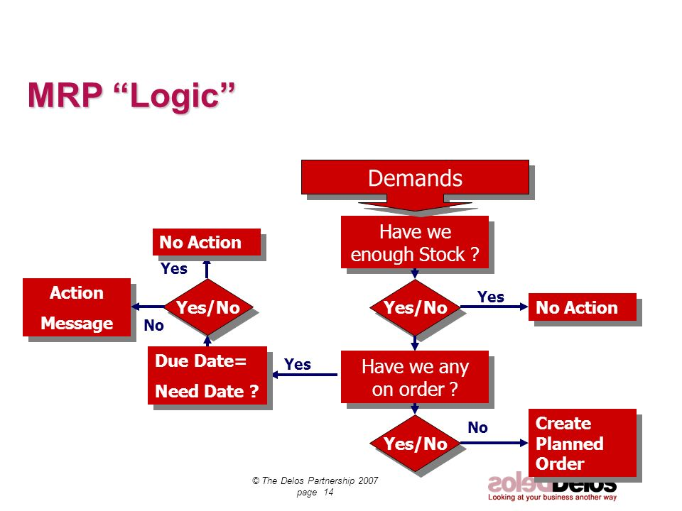 SCT Demand © The Delos Partnership 2007 page 14 MRP Logic Have we enough Stock ? Demands Yes/No Yes No Action Have we any on order ? Yes/No No Create