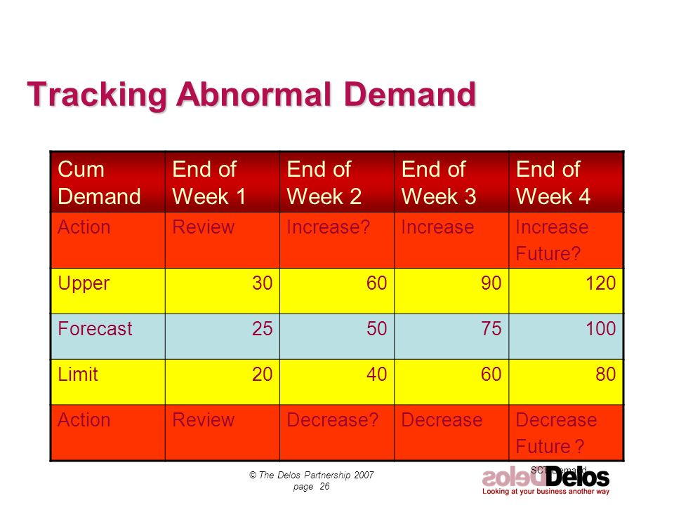 SCT Demand © The Delos Partnership 2007 page 26 Tracking Abnormal Demand Cum Demand End of Week 1 End of Week 2 End of Week 3 End of Week 4 ActionRevi