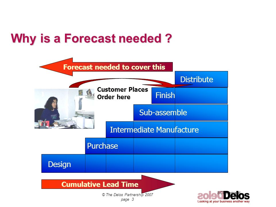 SCT Demand © The Delos Partnership 2007 page 3 Why is a Forecast needed ? Design Purchase Intermediate Manufacture Sub-assemble Finish Distribute Cumu