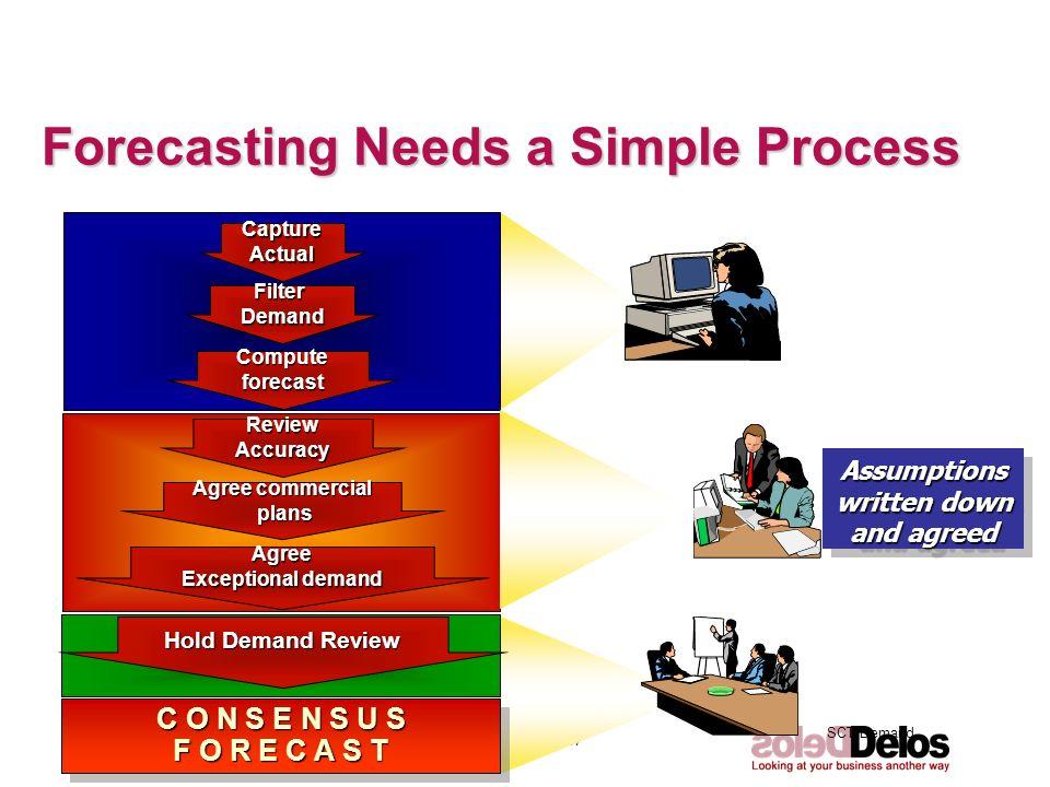 SCT Demand © The Delos Partnership 2007 page 6 Forecasting Needs a Simple Process FilterDemand Computeforecast CaptureActual C O N S E N S U S F O R E
