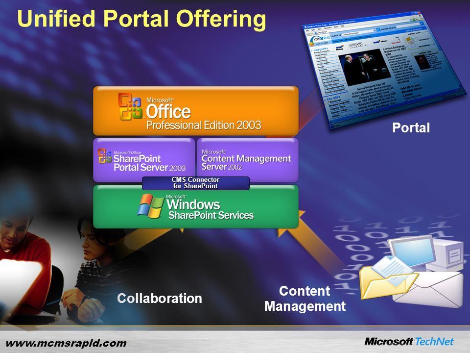 www.mcmsrapid.com Collaboration Content Management Portal Unified Portal Offering CMS Connector for SharePoint